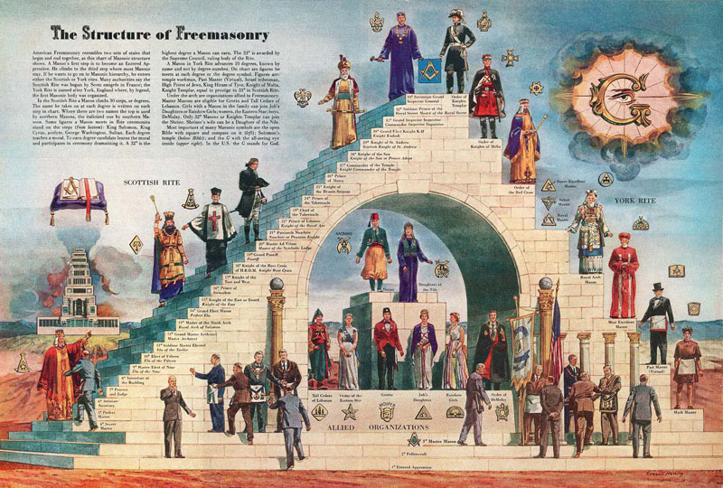 The Structure of Freemasonry elevates those who delivered the most souls to the Devil with the Old-Testament Lord heresy.